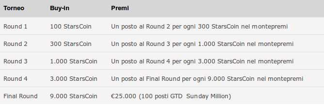 qualificati road to sunday million 8 gennaio 2017 pokerstars