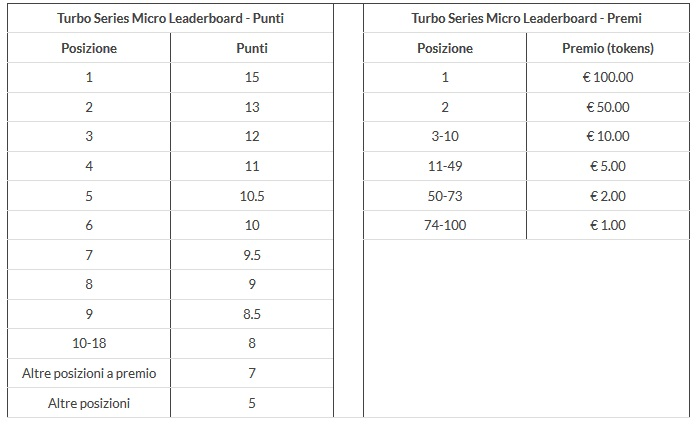 turbo series micro leaderboard