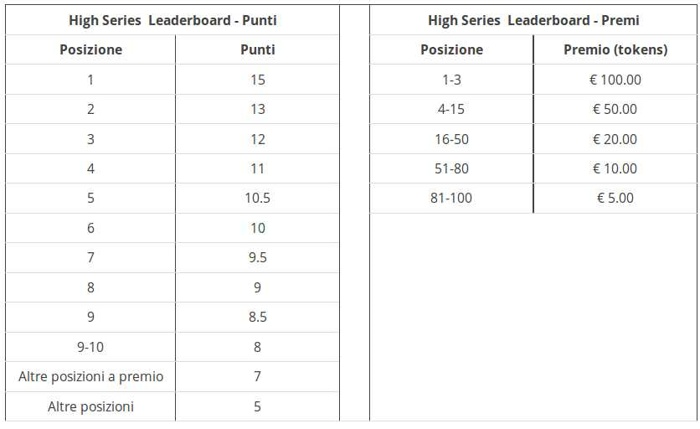 classifica premi ipoker high series eurobet poker